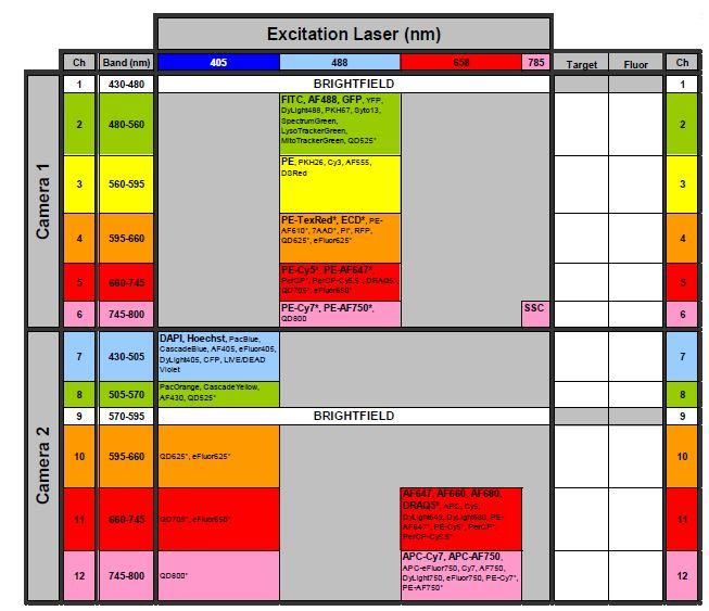 ISX Fluorochrome Chart