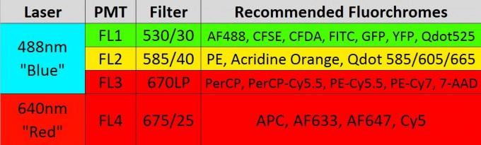 BD Accuri C6 Detector Configuration